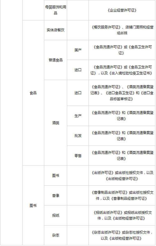 微信支付接口接入商户类目及资质审查要求2