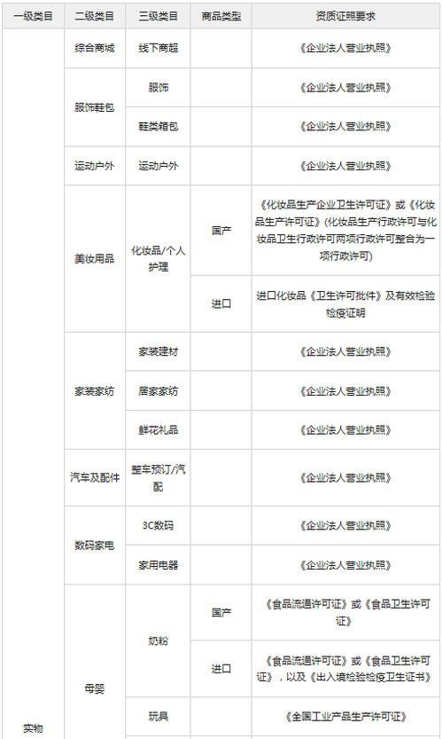 微信支付接口接入商户类目及资质审查要求1