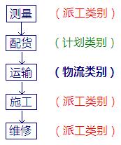 工程项目工单管理系统