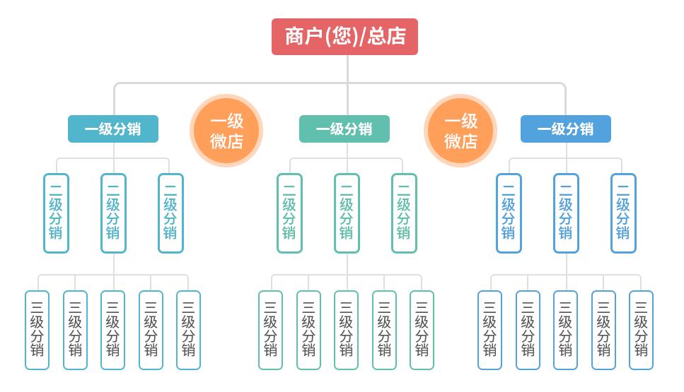 三级分销系统开发