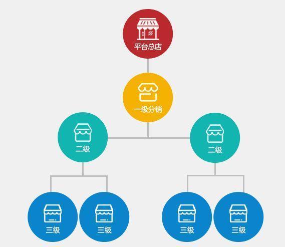 微信拼团返利分销小程序如何设置佣金体系