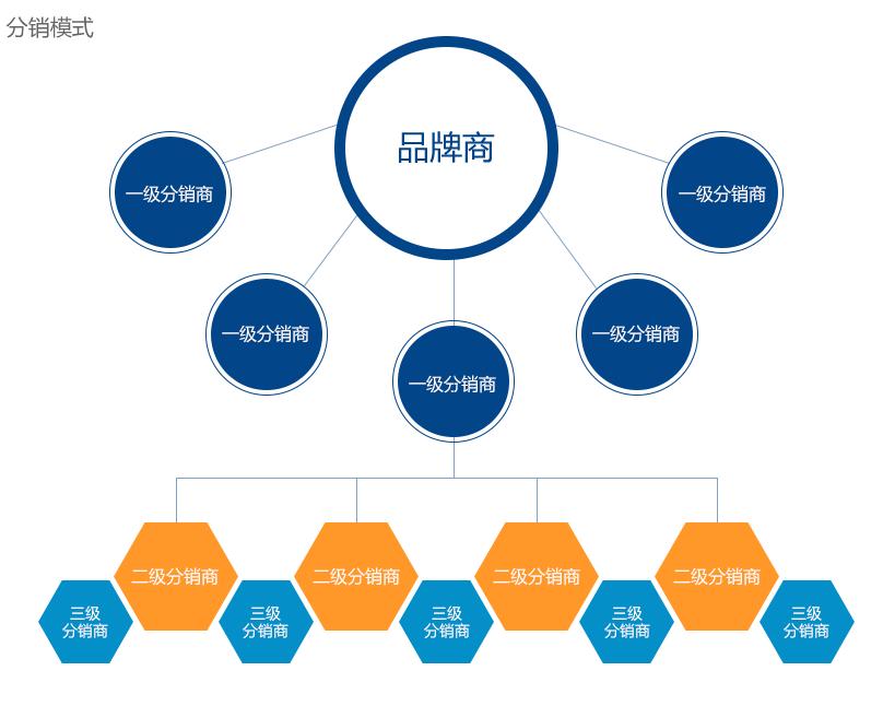 渠道分销管理系统有哪些分销模式